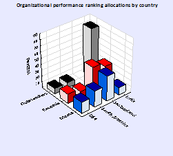 organisational-performance-ranking-allocations-by-country