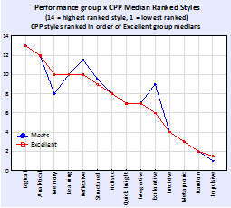 performance-group-x-cpp-median-ranked-styles