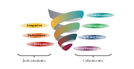 spiral-dynamics-model